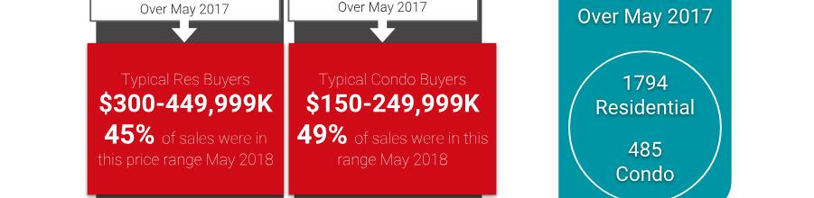 Ottawa Real Estate Market Snapshot: May 2018